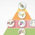 Aktualna Wegańska Piramida Żywienia